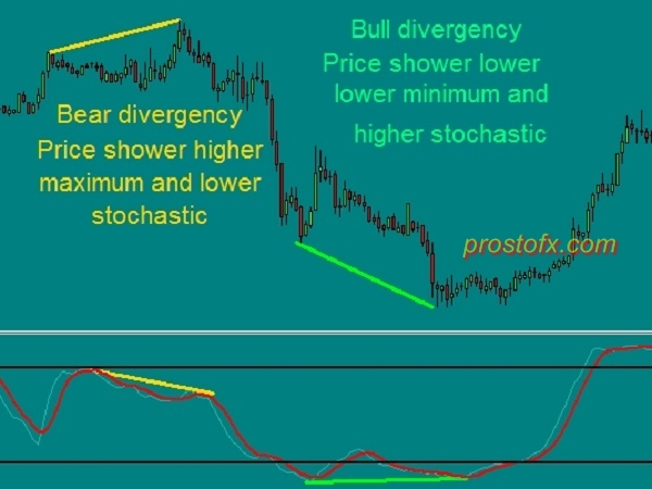 Bull and Bear Divergencies of Class A