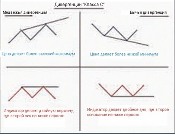 Дивергенция_класса_C