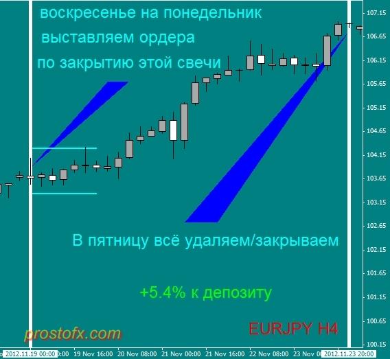 Lazy Trader_ленивый трейдер