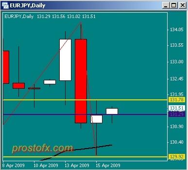 Trading strategies in r