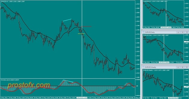 Sicher is a safe Forex strategy